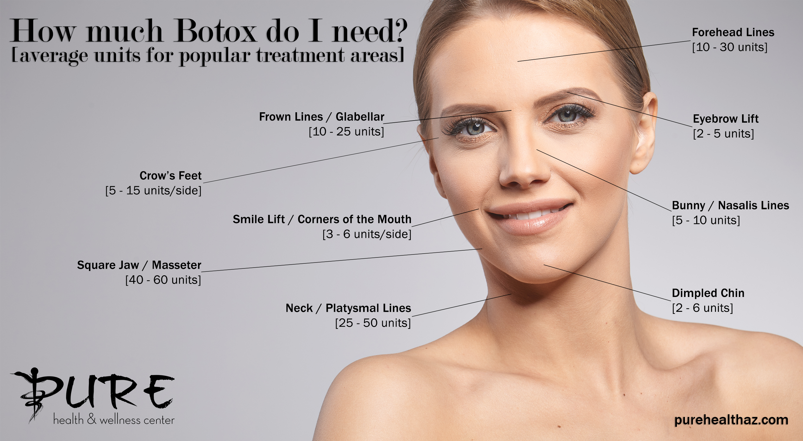 How many botox units do you need for specific treatment areas? | Pure Health